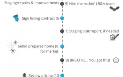 "The LB&A ""Roadmap to Success"" – Sellers Edition"