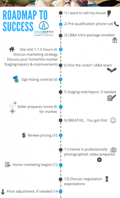 """The LB&A """"Roadmap to Success"""" – Sellers Edition"""